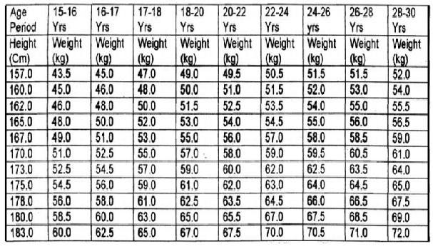 Age Height Weight Chart Indian Army  Edgrafik
